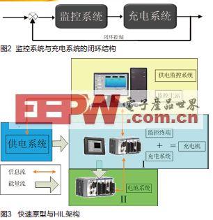 crio平台助力电动汽车充电系统研发