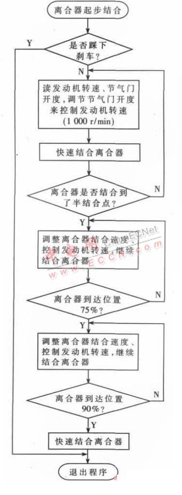 图4 起步结合控制软件流程图