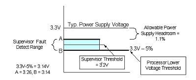基于修正门限电压后的错误监测