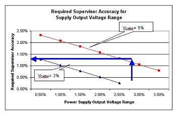 输出电压范围与电压管理器精度曲线图