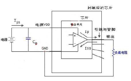 集成电路电磁干扰emc测试方法-射频/微波