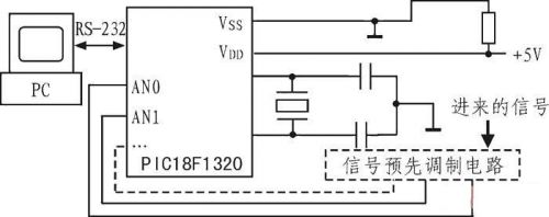 基于单片机pic18f1320的信号采集系统设计方案