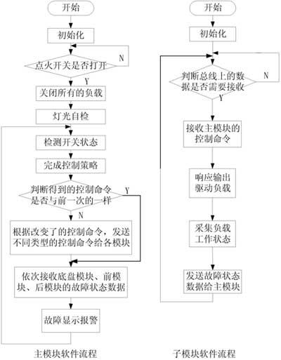 图4  软件流程图