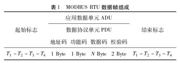 MODBUSRTU数据帧组成