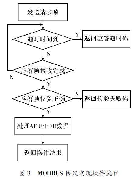 协议实现的软件流程