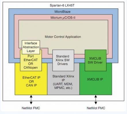 基于fpga的电机智能驱动控制系统设计