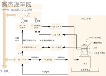 汽车爆震传感器测试系统技术简析