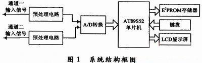 基于AT89S52单片机的简易数字示波器设计