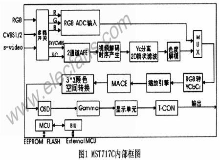 mst717c显示驱动芯片驱动tft液晶显示屏介绍