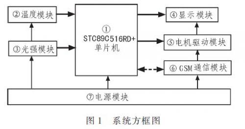 基于GSM的远程智能汽车温控系统
