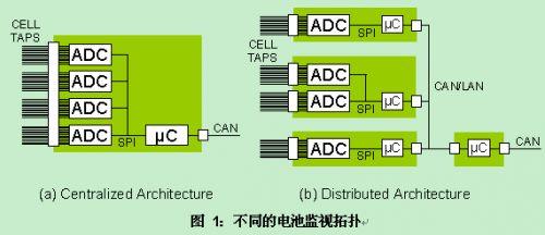 一款高效电池管理系统的构建方案