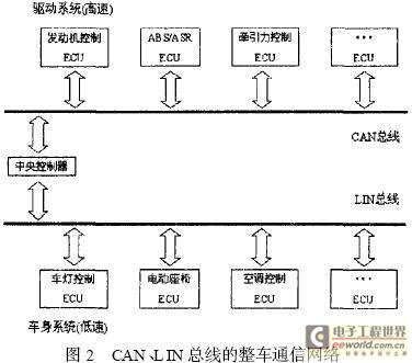 基于can/lin总线的汽车通信网络设计与实现