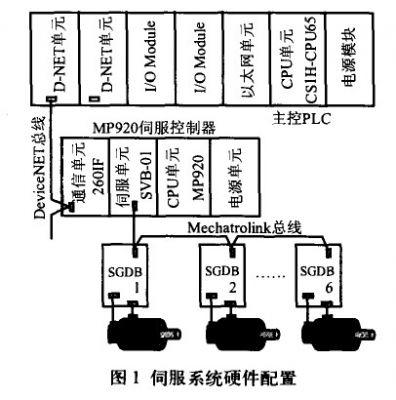 MP920伺服系统在汽车柔性焊接生产线中的应用研究