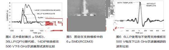 以8 GHz示波器捕获的波形