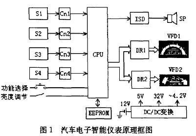 PIC16C72A在汽车智能仪表中的应用