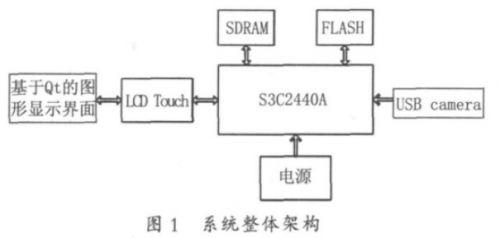 基于ARM的嵌入式USB图像采集与显示