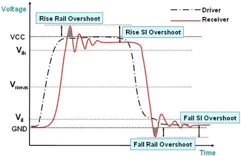 高速电路传输线效应分析与处理