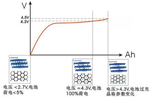 锂离子电池组充电策略分析