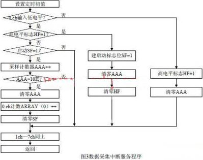 基于CAN总线的脉冲电表远程抄表采集模块研究