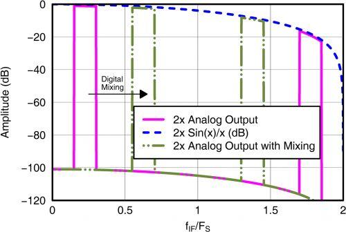 信号链基础知识# 55:高速数模转换器的数字特性