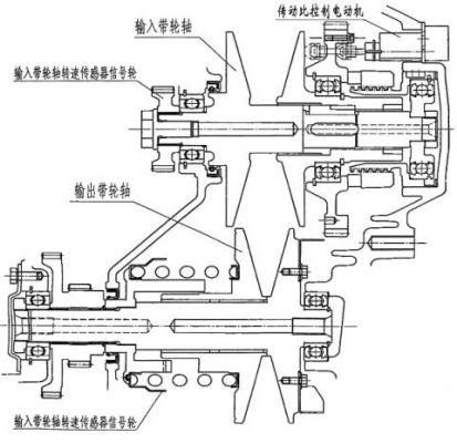 汽车无级自动变速系统设计