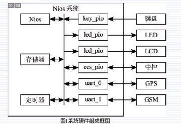 基于Nios II及GPS/GSM的汽车状态监控系统设计