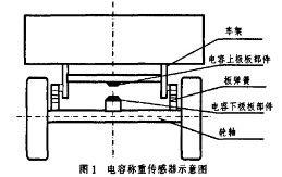 基于虚拟仪器技术的车载电容式称重传感器分析