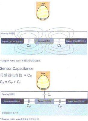 接触电容式感应接口电路设计