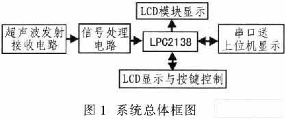基于LPC2138和μC/OS II的超声波测距系统设计