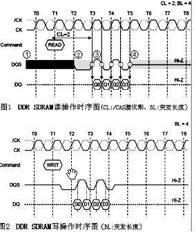 汽车音响导航系统高速DDR200 PCB的信号完整性设计