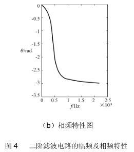 二阶滤波电路的幅频及相频特性