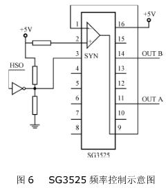 SG3525频率控制示意图