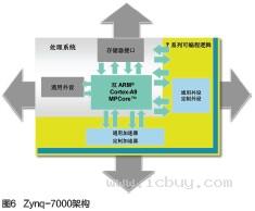 ;如果是硬件的工程师,可以用... 包括ARM双Cortex-A9 MPCore、...