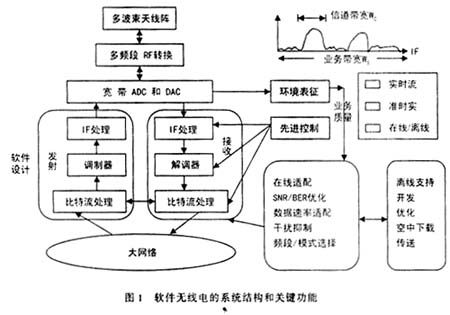 中频软件无线电系统的FPGA实现方案