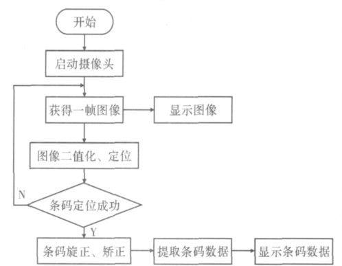 图2 系统流程图 基于android嵌入式平台的qr码识别系统.