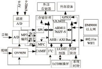 基于ARM11的一体化无线数据采集仪设计