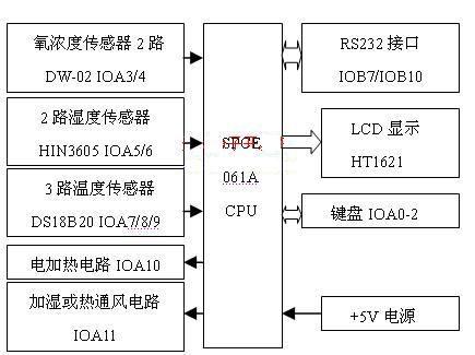 基于μc/OS-II的多传感器测控系统研究