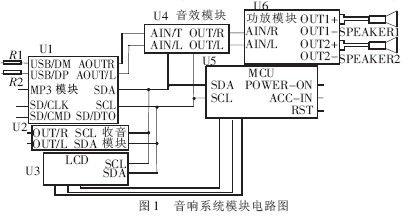 数字多媒体存储式智能车载音响系统设计