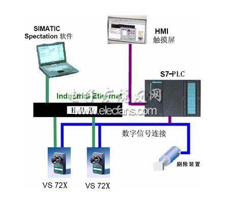 机器视觉在医疗器械行业的应用介绍-医疗电子-与非网