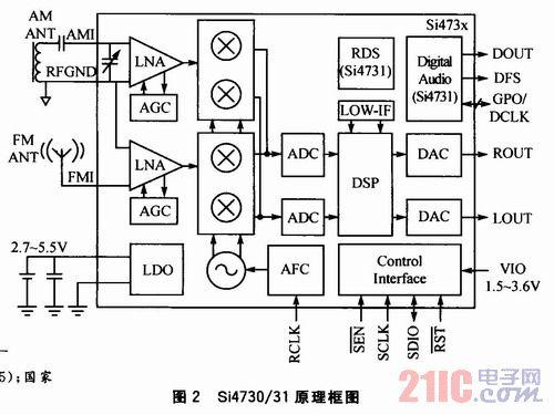 基于WinCE6 0的数字调频收音机设计- 消费电子- 电子工程世界网