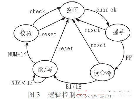 基于cpld的rs-232串口通信实现