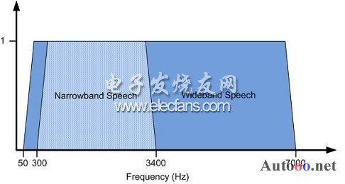 高清语音技术在手机和蓝牙耳机中的应用