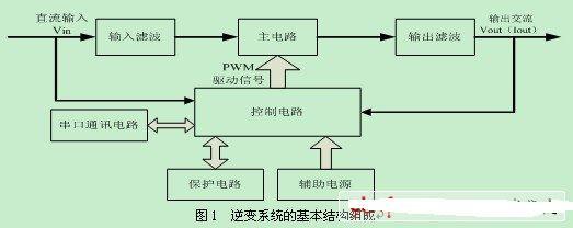 控制策略主要采用PI控制。其中,独立逆变采用电压平均值外环和电压瞬时值内环的双闭环控制方案,实现电压的稳定输出;并网逆变采用CVT型最大功率点跟踪,通过电压的实时跟踪产生电流内环的参考电流,电流内环采用瞬时值反馈实现对并网电流的跟踪控制,实现太阳能量馈入电网。 4.