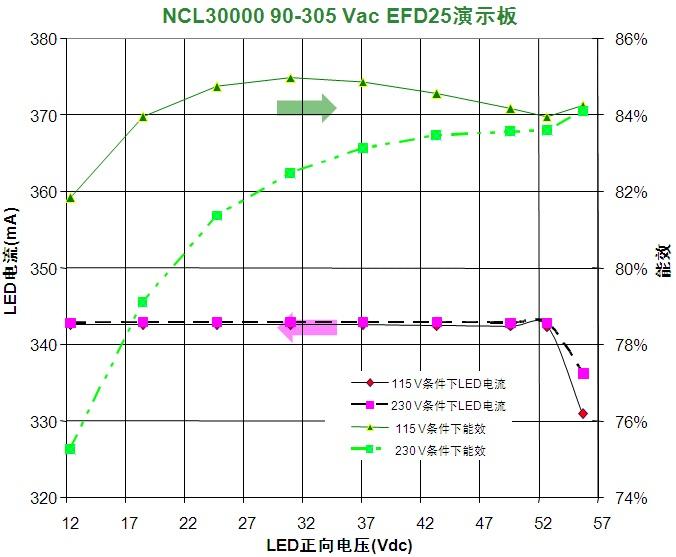 低功率led通用照明应用隔离型高功率因数led驱动器方案
