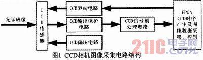 基于CCD星载相机图像采集电路设计与实现