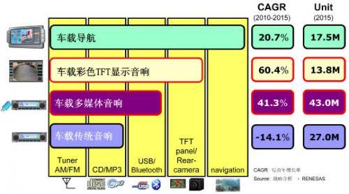 瑞萨电子AE1-L无机芯车载音响方案