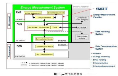 车载能量测量和报告系统设计