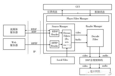 嵌入式linux网络化流媒体播放器设计