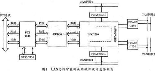 基于ARM控制器LPC2294的CAN/PCI智能通信卡设计