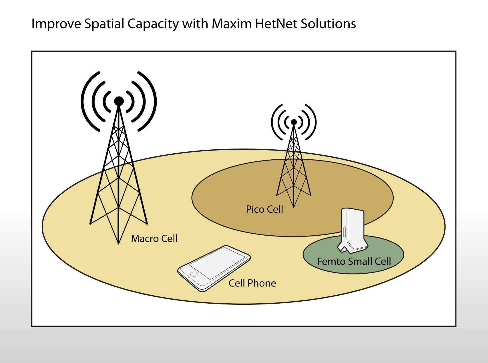 向异构网络演进,而后者则需要一系列不同的模拟和混合信号基站方案